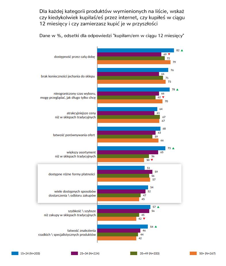 ALT Internauci uważają, że różne formy płatności i różne formy wysyłki zachęcają ich do robienia zakupów online. Wprowadzenie ich ułatwia więc rozkręcenie sklepu internetowego